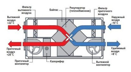 PVV shēma ar rekuperatoru