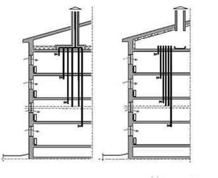Daudzdzīvokļu ēku kopējās ventilācijas shēmas