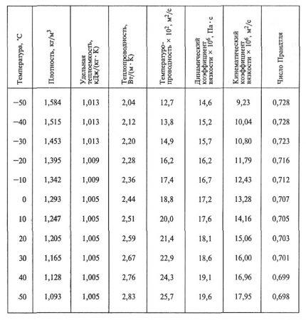 Gaisa blīvuma un īpatnējā siltuma tabula