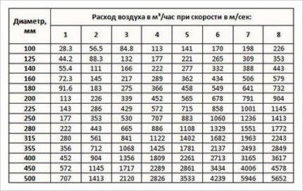 Gaisa plūsmas ātruma aprēķināšanas tabula