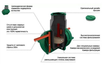 Advantages of the septic tank Rostock