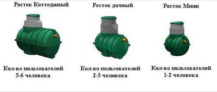 Models of septic tank Rostock