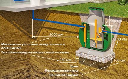 Septic tank installation
