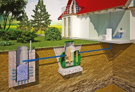 Installation of a septic tank with a drainage well