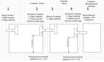 Concrete wells layout