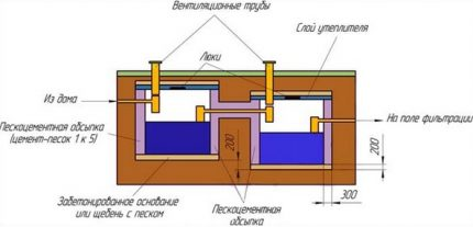Location of Eurocubes in a septic tank