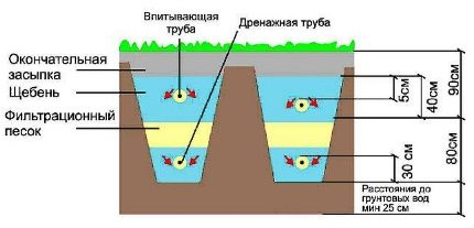 Filtering trench