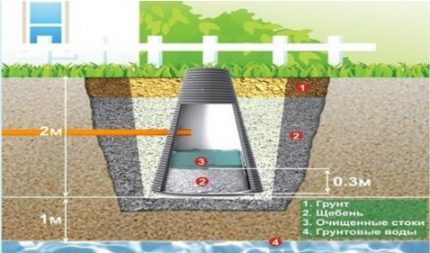 Soil post-treatment of sewage in an absorption well