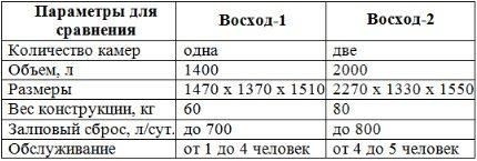 Comparative characteristics