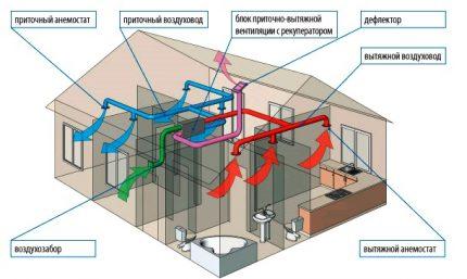 Pieplūdes un izplūdes ventilācijas shēma