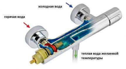 Fonction de mélangeur thermostatique
