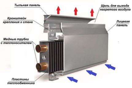 Thermal skirting board principle
