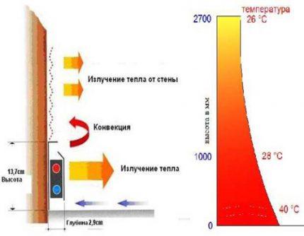 Thermal skirting principle
