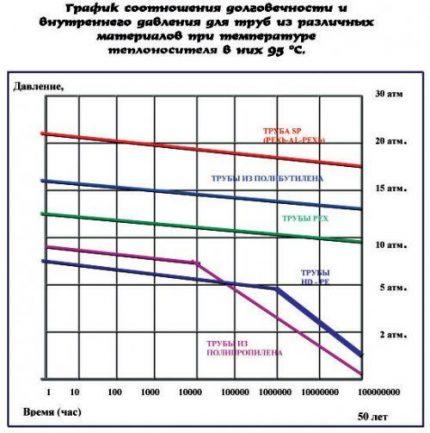 Cauruļu izturības grafiks