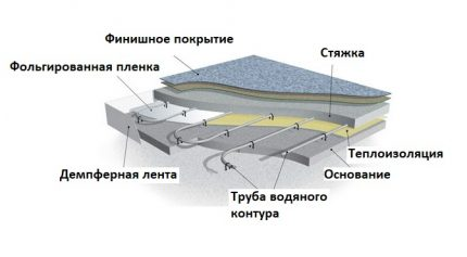 Layout of the substrate in the pie