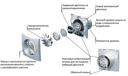 Ventilateur de clapet anti-retour