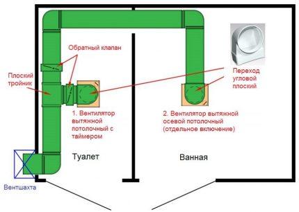 Ventilation pour salle de bain et WC