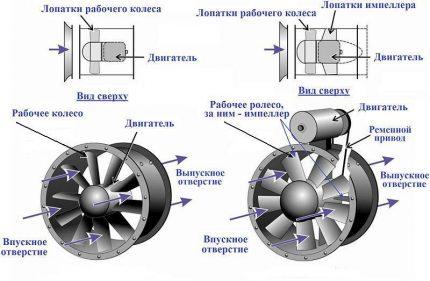 Schéma du circuit du ventilateur de canal