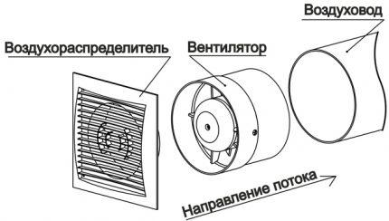Ventilatora uzstādīšana caurulē