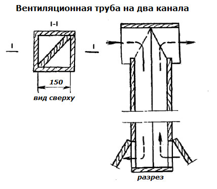 Viencaurules ventilācijas shēma