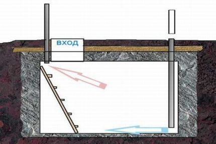 Pieplūdes un izplūdes caurules uzstādīšana