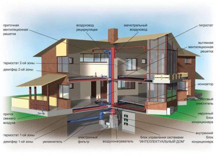 Système de ventilation sophistiqué
