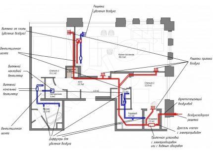 Le schéma des conduits de ventilation