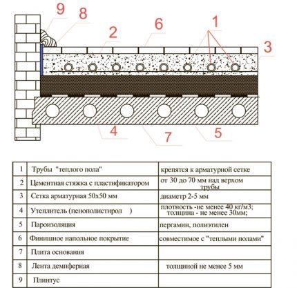 Wet floor construction