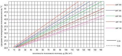 Heat Flow Density Graph