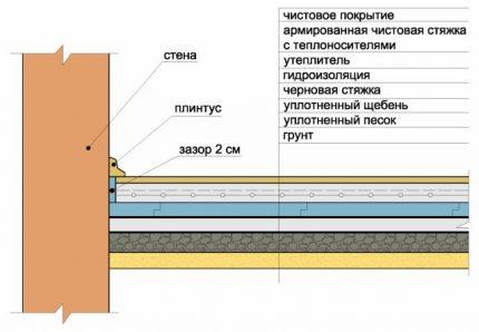 Ground Mounting Scheme