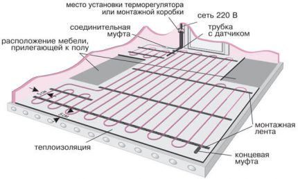 The scheme of installation of the mat on concrete