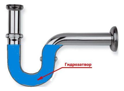 Sifon vattentätning