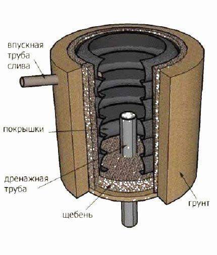 Tire pit diagram
