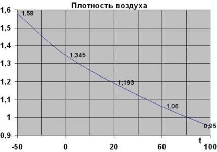 Density versus temperature