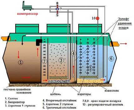 Compressor for track septic tank