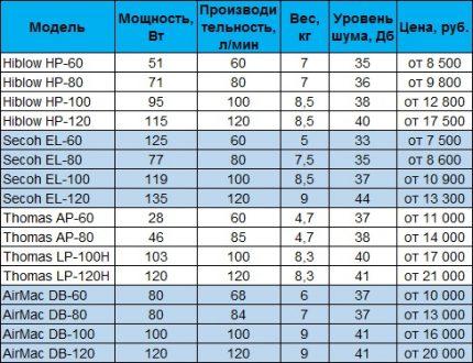 Compressor Model Chart