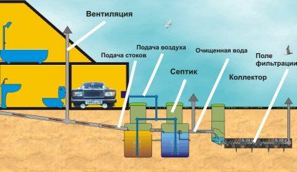 Kanalizācijas sistēmas shēma