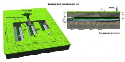 Filtrēšanas lauka diagramma 4 x 3,75 m