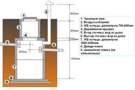 Scheme of cumulative sewer capacity
