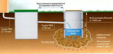 Scheme of a septic tank with a filtering well made of concrete rings