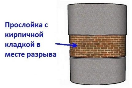 Brickwork for closing the gap