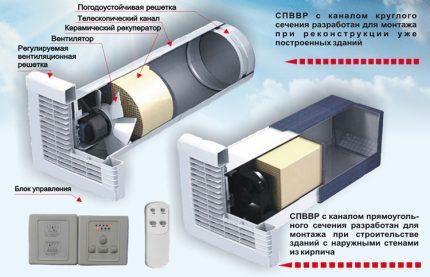 Ventilation avec récupérateur