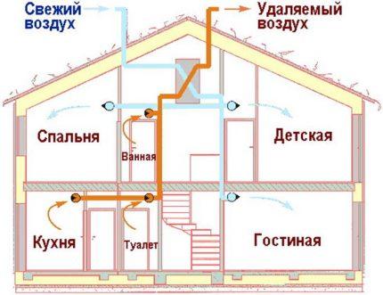 Schéma du système de ventilation