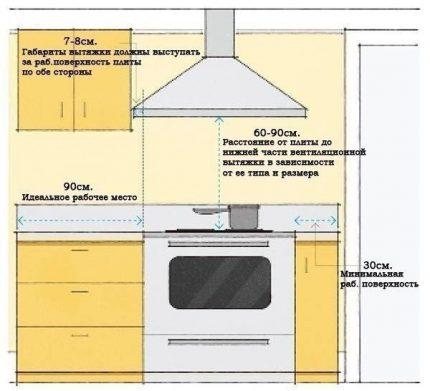 The correct calculation and installation of the hood in the kitchen