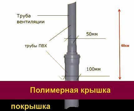 Ventilation outlet