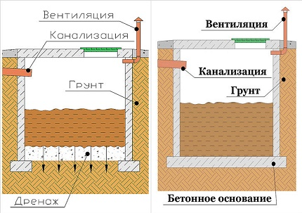 Schemes and device options for drain pits