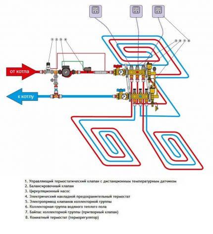 Installation scheme for the collector of underfloor heating