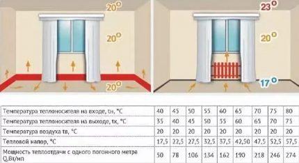 Advantages of installing skirting radiators