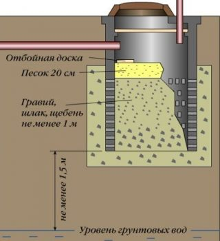 Diagram of a drain pit without a bottom