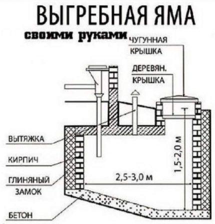 Scheme of a cesspool